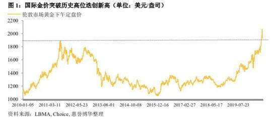 扎心:7月黄金大涨那一波 全球央行割起了韭菜
