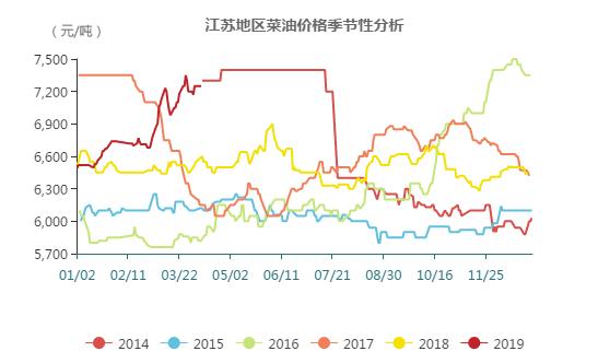 国内菜油价格上涨态势还未结束 短期将出现紧张趋势