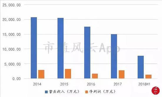 (数据来源:公司2017-2018年报、2018年中报)