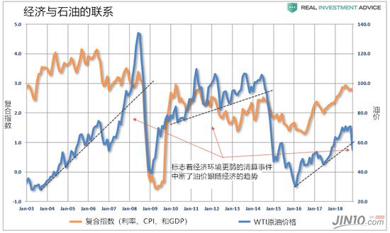 在2018年的尾声 能源板块的股票和石油的价格出现暴跌