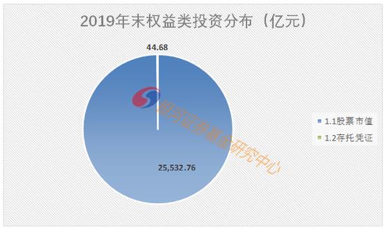 银河证券:公募持A股2.42万亿 占自由流通市值的9.17%