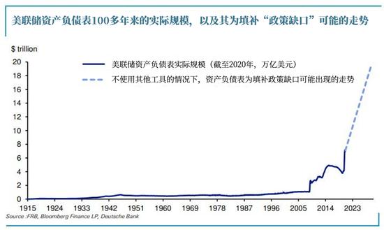 德银:美联储若再拒绝负利率 恐需扩表至20万亿美元