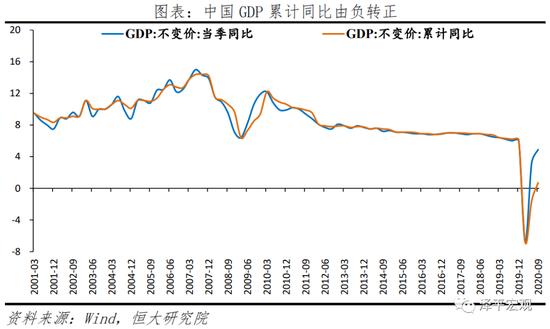 任泽平:当前经济持续恢复 但不宜对经济形势前景盲目乐观