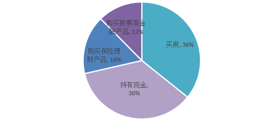 圖:疫情后消費者消費意愿分布