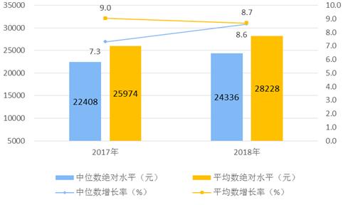 图1 2018年全国居民人均可支配收入平均数与中位数