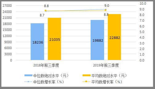 图1 2019年前三季度居民人均可支配收入平均数与中位
