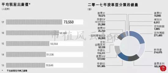 (来源:2017年年报)
