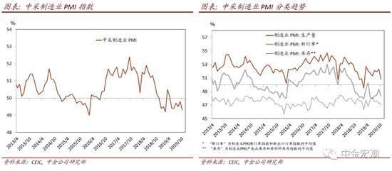 中金:PMI显示增长压力犹存 生产与新订单指数下跌