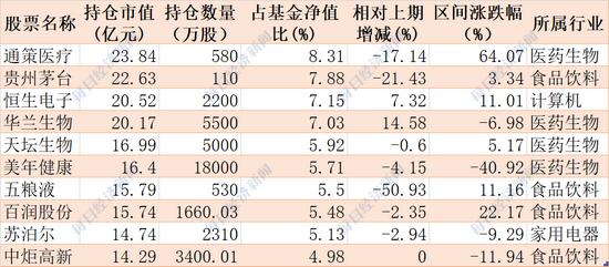 """""""易方达中小盘要改名了:还要增加港股投资 张坤这只基金持有时间最长的个股曝光(附名单)"""