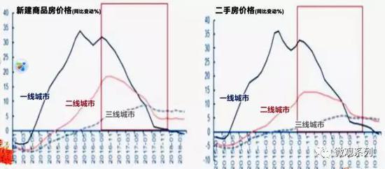 上面是新房和二手房这几年的成交价格涨幅曲线
