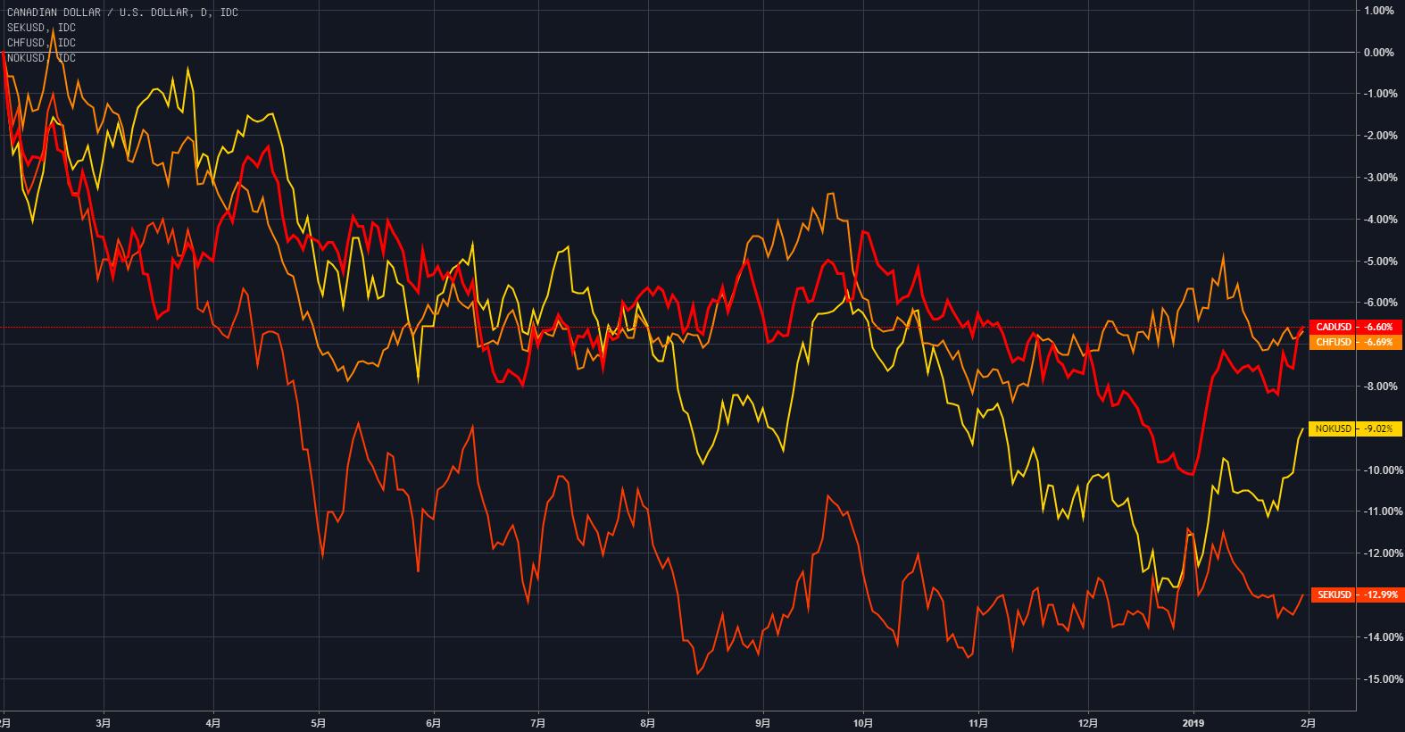 (过去一年里,加元、瑞郎、挪威克朗和瑞典克朗对美元的跌幅达到6%-12%)