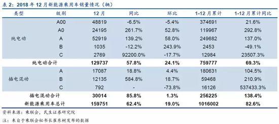 3、12月动力电池装机同比增长13%,2018年全年动力电池总装机同比增长56%