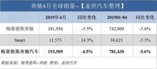 销量|奔驰4月在华销量5.77万辆 同比增长0.8%