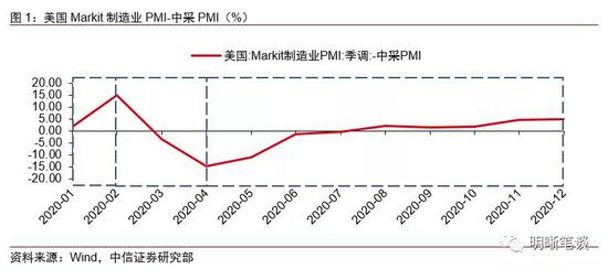 人民币汇率的关键线索:中美PMI之差