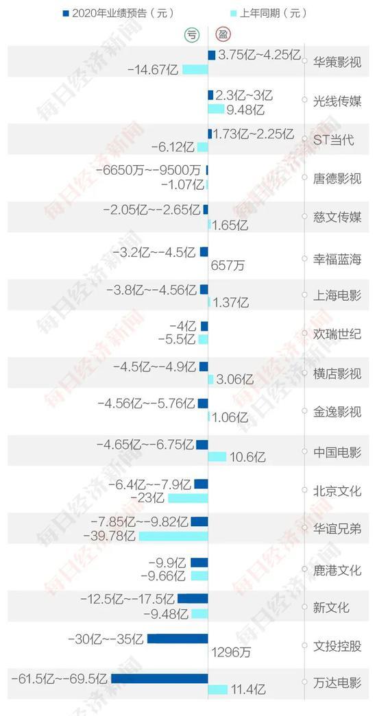 A股影视公司2019年和2020年盈亏对比 图片来源:刘国梅 制图