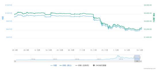 原料来源:coinmarketcap ,数据截止至12月19日10:26分