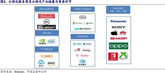 新用户只要1美元 微软卡位云游戏赛道:这些概念股迎机会