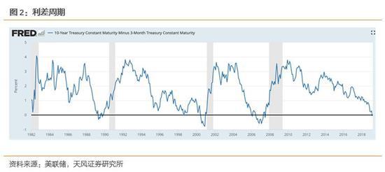 怎么看美债利率下行?