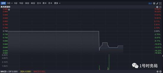 6月12日午后,奥克斯国际股价闪崩,盘中跌幅一度超过13%。