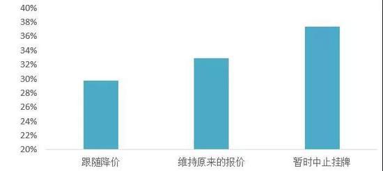 图:疫情对消费者卖房计划的影响分布
