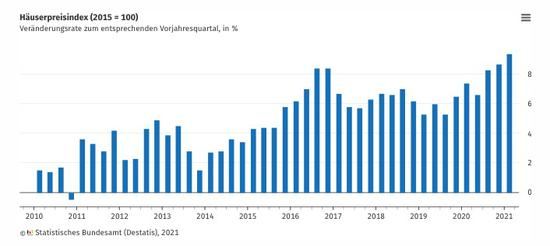 德国联邦统计局:德房价上涨速度明显加快