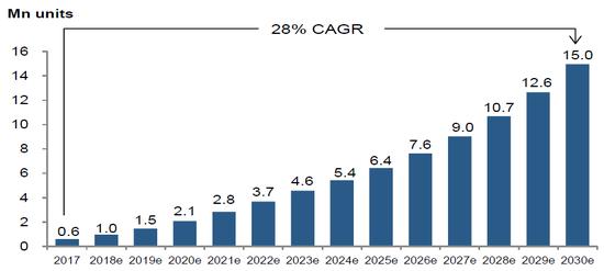(2017-2030中国新能源车销量预计,来源:瑞信)