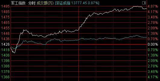 踏空散户懵了:军工股集体暴涨 龙头个股创5年新高