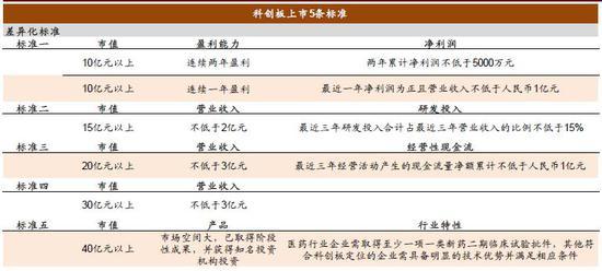资料来源:上交所,中金公司研究部