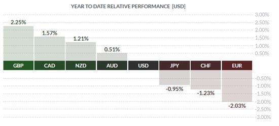 (2019年初以来,主要货币对的累计涨跌幅)