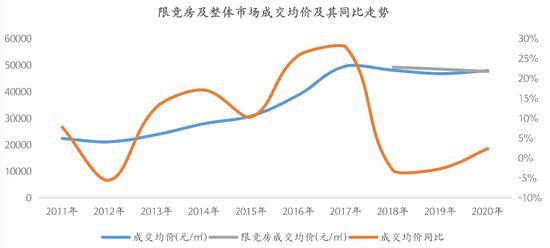 北京限竞房2020:65%待去化 短期不会退出市场