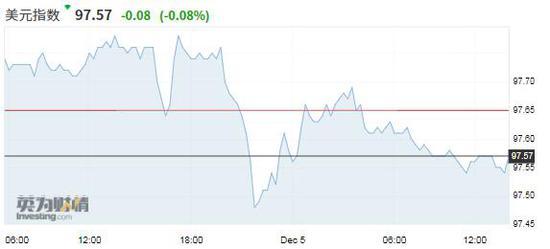 风险偏好改善美元窄幅震荡 英镑持稳在八个月高点