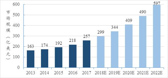 图10 ASIC芯片全球市场规模 来源:比特大陆招股说明书,中投研究院