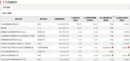"""抛弃两大医药爱股,近70亿重仓这家公司,""""千亿顶流""""张坤最新调仓出炉"""