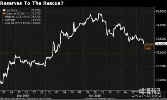卢比贬值14%印度央行外汇储备急跌 只剩3944亿美元?