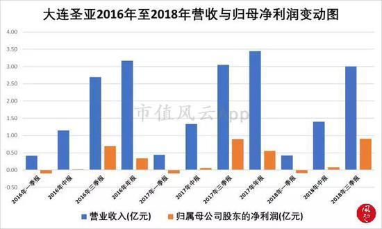 从上图得知,大连圣亚在2018年的业绩相比2017年,异国展现清晰添长。
