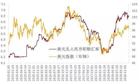 图2 美元指数的强弱影响人民币汇率走势