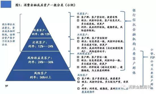 2019年消费金融展望:资金来势汹汹 行业喜忧