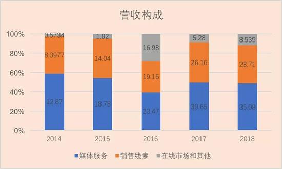汽车之家近5年营收构成(单位:亿元)
