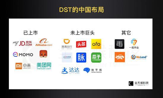 DST中国投资布局,数据来源:全天候科技根据公开信息整理