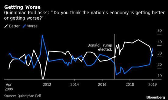 特朗普任内头一遭 表示经济变糟的美国人占据了多数-福汇外汇平台