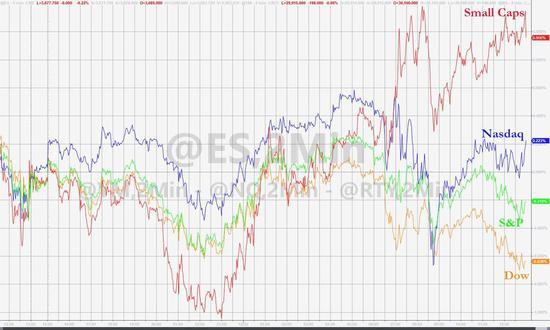 新刺激未能力挽标普道指跌势 金银油铜齐跌、比特币涨上千美元