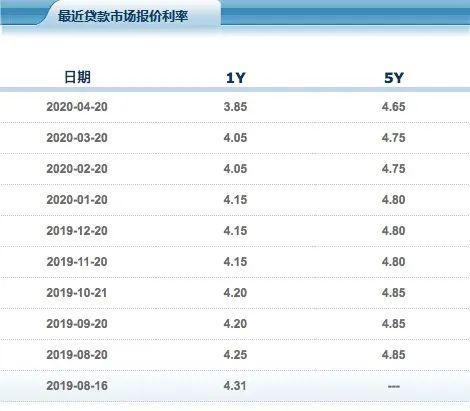 """刚央行又""""降息""""!1月LPR下调20个BP 创最大降幅纪录"""