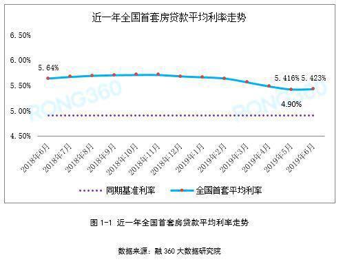 报告:6月房贷平均利