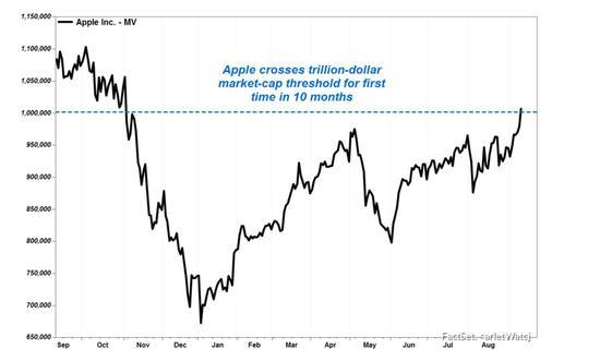 2018年苹果市值冲破万亿大关,此后股价一直未能再触峰值。来源:网络