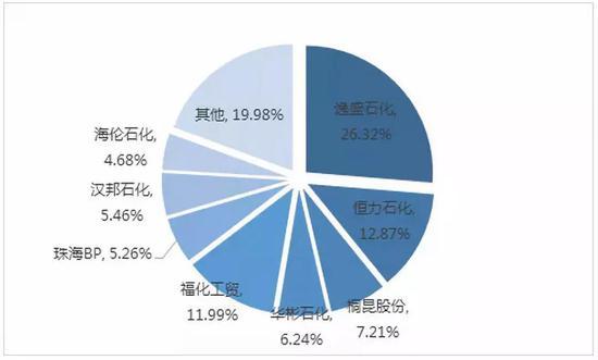 ▲中国PTA名义产能分布