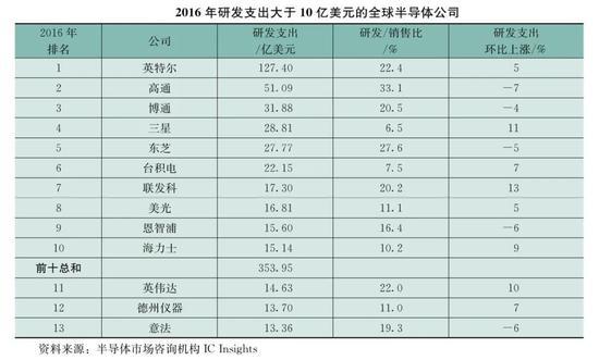 """比""""两弹一星""""更难?一文读懂中国半导体发展8大困境"""