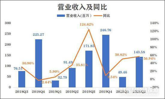 国科微上半年收入结构波动大 存货持续增加