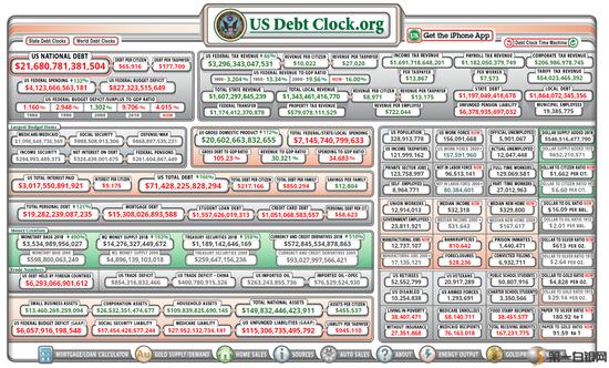 21.6万亿债务算什么 75年后美国负债将是GDP的6倍?|IX 证券