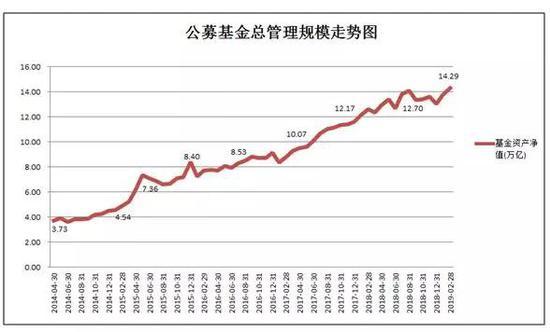 偏股基金规模2.45万亿