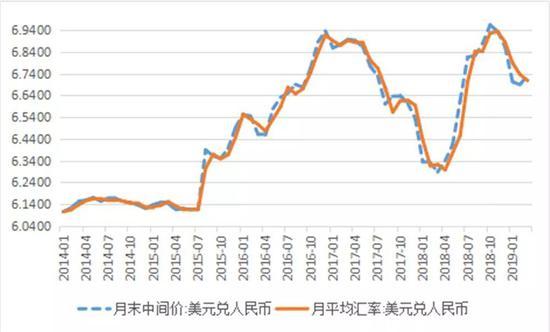 �D2:月末�c月平均人民��R率中�g�r(�挝唬涸�人民��/美元)